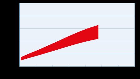 Emisividad del Molibdeno