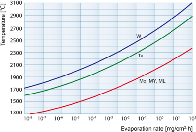 Evaporation rate [mg/cm²∙h]