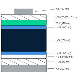 Diagramme schématique représentant la structure d'une cellule solaire MoOx/a-Si:H/c-Si