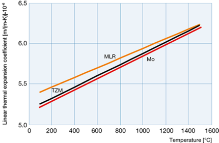 Linear thermal expansion coefficient of Mo, TZM and MLR