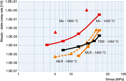 Comparison of the steady - state creep rate of Mo, TZM and MLR sheet material at 1450 and 1800 °C