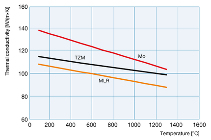Thermal conductivity of Mo, TZM and MLR
