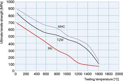 Typical ultimate tensile strength for Mo- and TZM sheet material