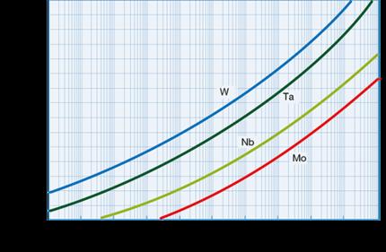 Vapour pressure of refractory metals