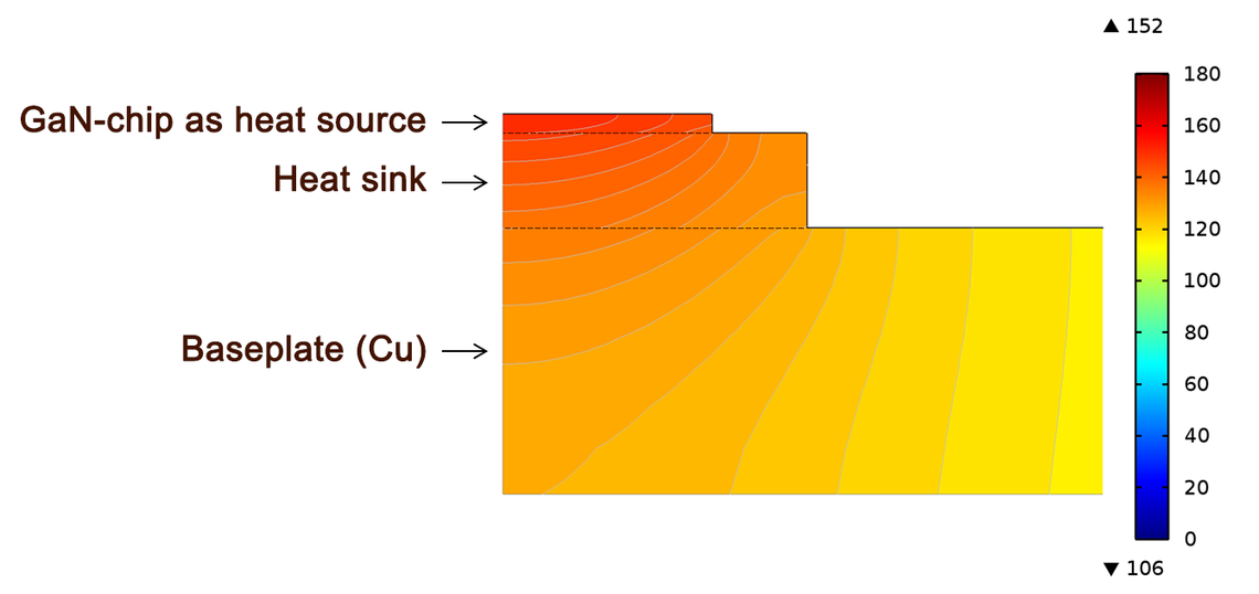 Simulation heat sink materials
