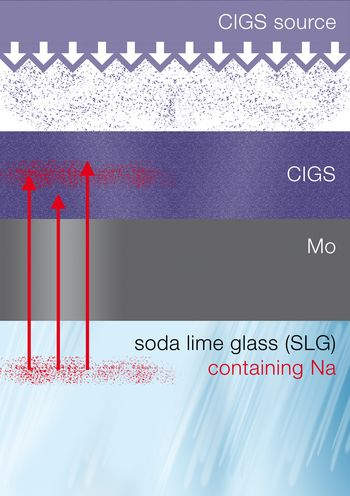 Sodium-diffusion out of a soda lime glass substrate