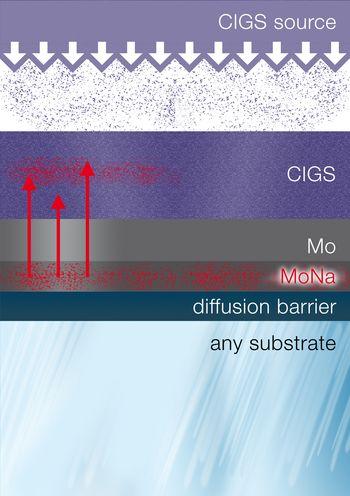 Diffusion du sodium pour les cibles de pulvérisation en MoNa