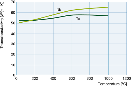 Thermal conductivity of tantalum and niobium