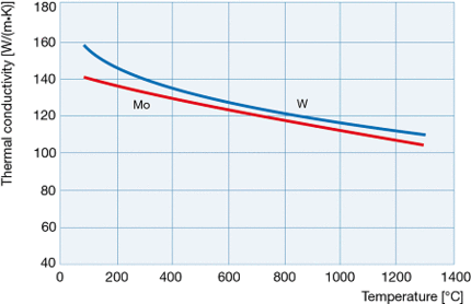 Thermal conductivity of molybdenum and tungsten as a function of temperature