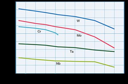 Modulus of elasticity of molybdenum