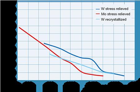 Typische Zugfestigkeit für W und Mo-Stabmaterial
