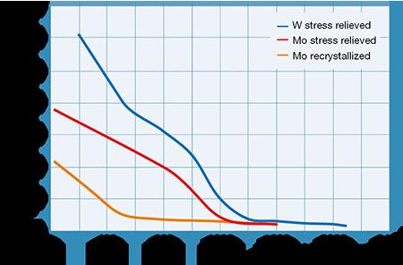 Typische 0,2%-Dehngrenzwerte für W und Mo-Blechmaterial
