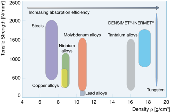 Density comparison of heavy metals