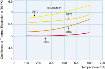 Тепловое расширение Densimet