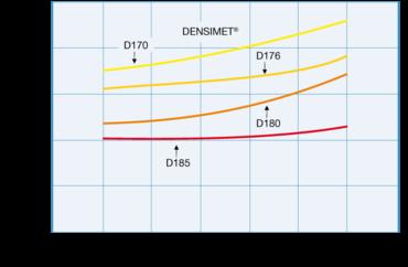 Extensión térmica Densimet®