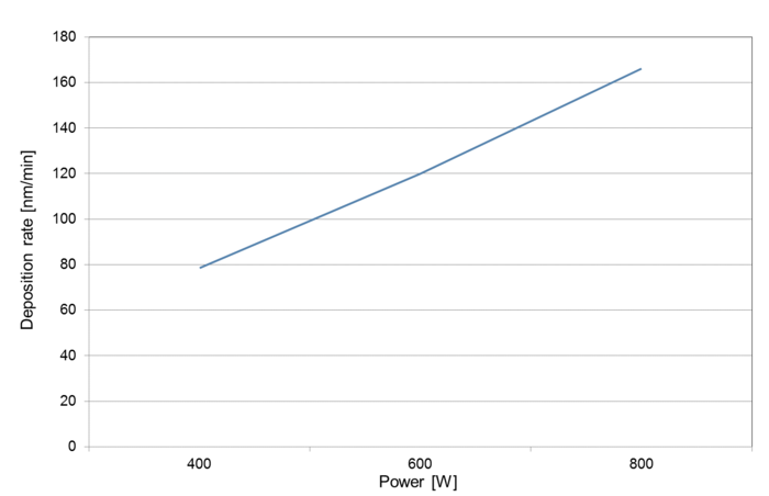 Chart WTi