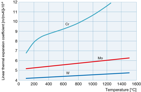 Coefficient of linear thermal expansion of chromium compared to that of molybdenum and tungsten