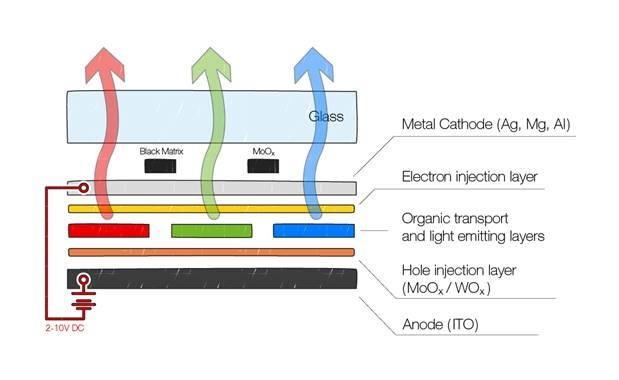 Diagram showing the structure of an OLED display
