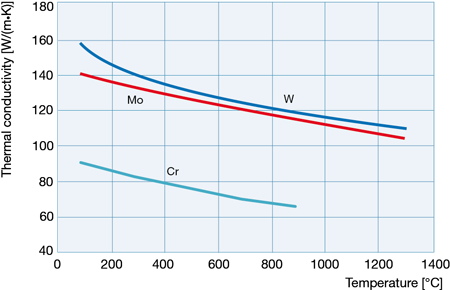 Thermal conductivity of chromium compared to that of molybdenum and tungsten as a function of temperature