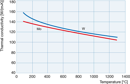 specific heat of magnesium oxide