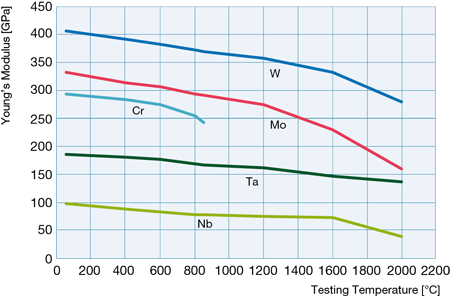 Modulus of elasticity of chromium compared to our other refractory metals: molybdenum, tungsten, tantalum and niobium